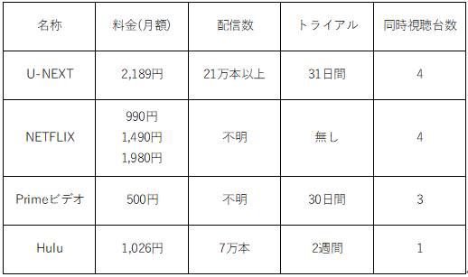 U-NEXTと他サイトの比較表